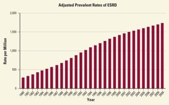 Increases in ESRD cases - NKUDIC